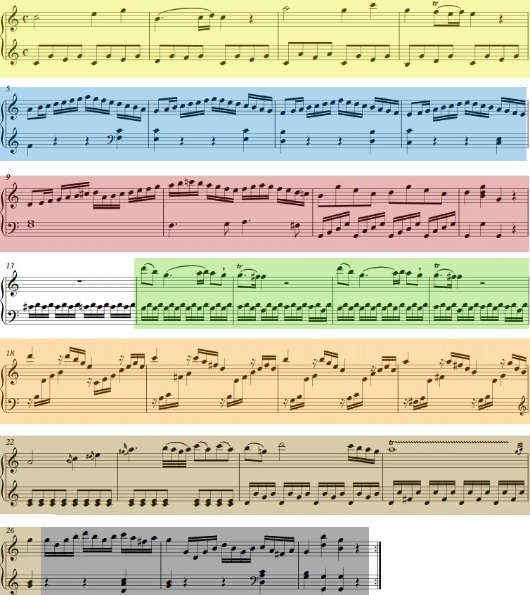 Formanalyse Musik