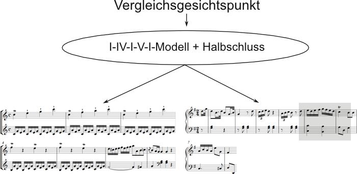 Einführung in die Formanalyse (am Beispiel Sonate)
