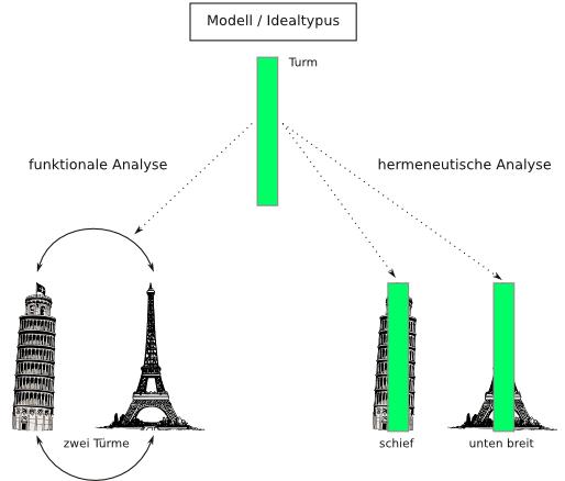 Modell, Idealtypus, Hermeneutik und die Funktionale Analyse