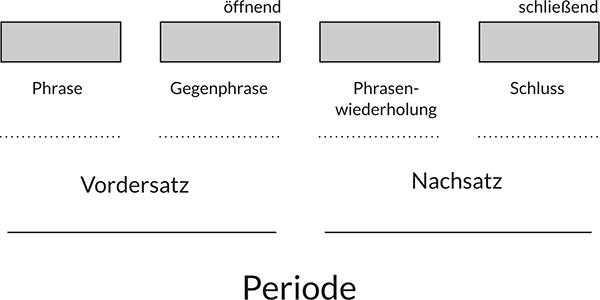 langer deutscher satz