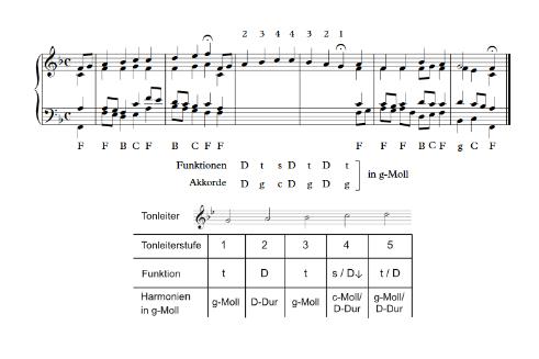 musik tonleiter test